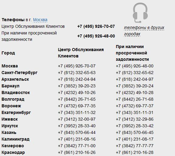 Телефоны для связи с контактным центром в разных городах России